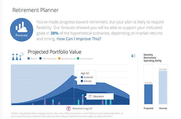 Personal Capital offers a suite of free financial tools that are perfect for tracking your financial progress and goals. With budgeting solutions, investment analysis, and retirement planning calculators, this Personal Capital review explores how these powerful tools can help you reach your financial goals.