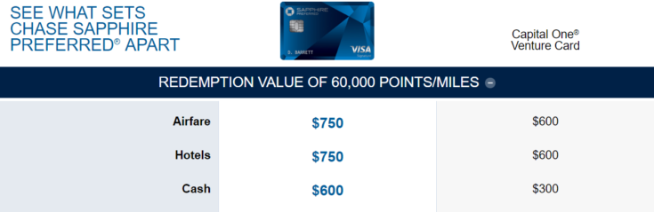 chart comparing Chase Sapphire Preferred to Capital One Venture card