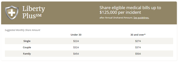 table of Liberty HealthShare Liberty Plus program pricing