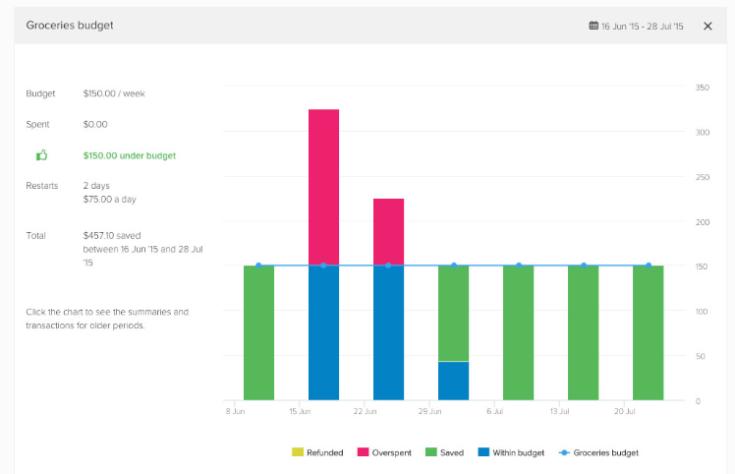 Pocketsmith Screenshot - sample grocery budget
